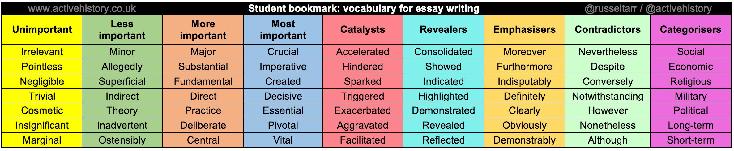 Student bookmark: Vocabulary for essay writing
