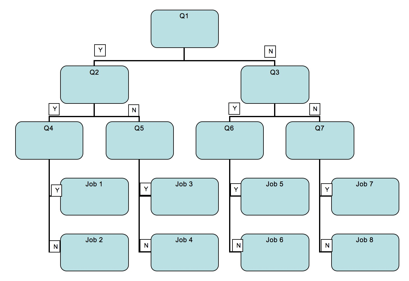 Using decision trees to categorise compare and contrast key factors tarr39s toolbox for Decision tree microsoft word