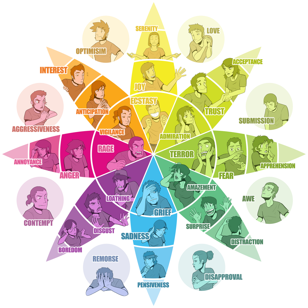 Using Plutchik's Wheel of Emotions to improve the evaluation of sources