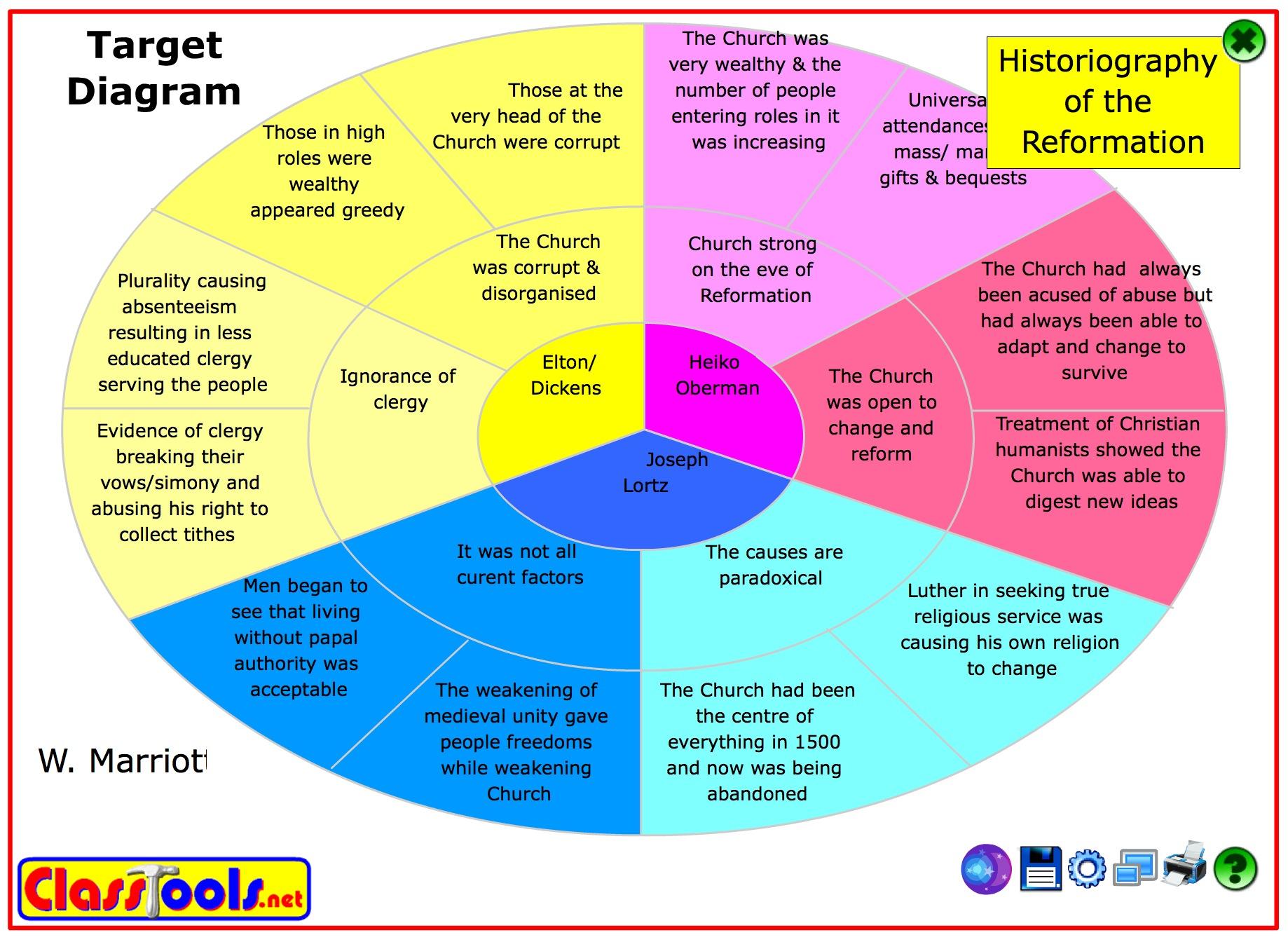 Target Diagrams for Categorisation